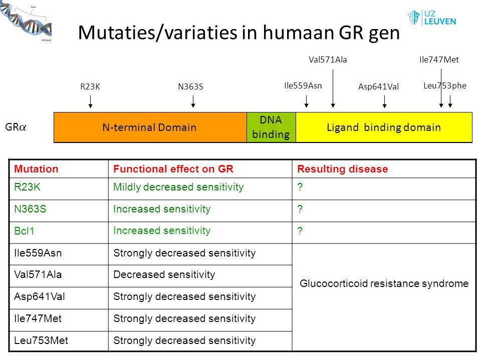 Mutaties/variaties in humaan GR gen