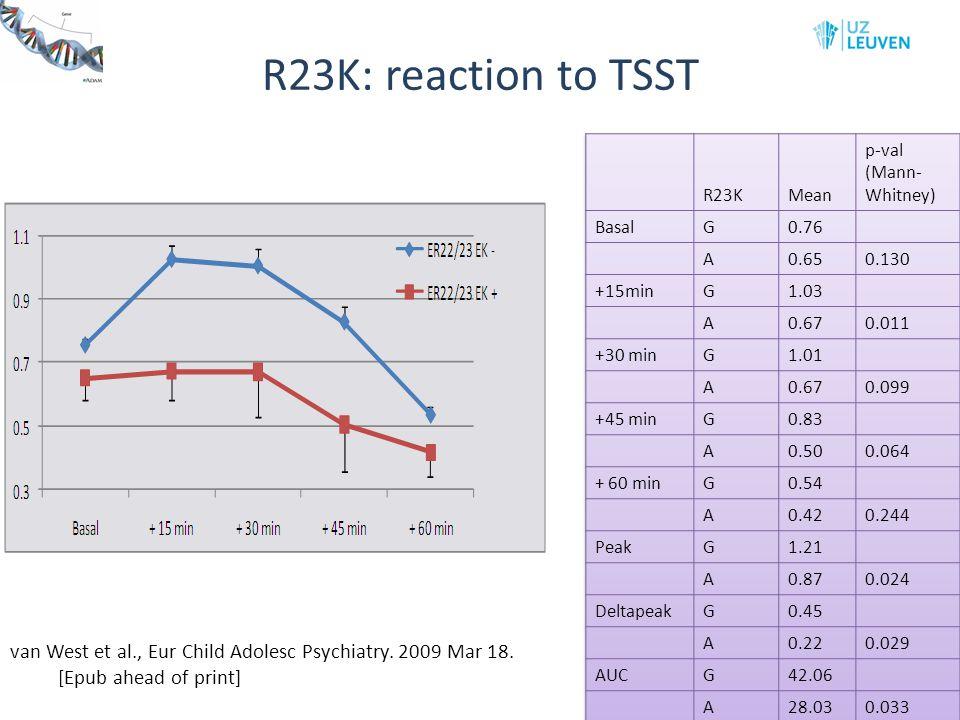 R23K: reaction to TSST R23K. Mean. p-val (Mann- Whitney) Basal. G. 0.76. A. 0.65. 0.130.