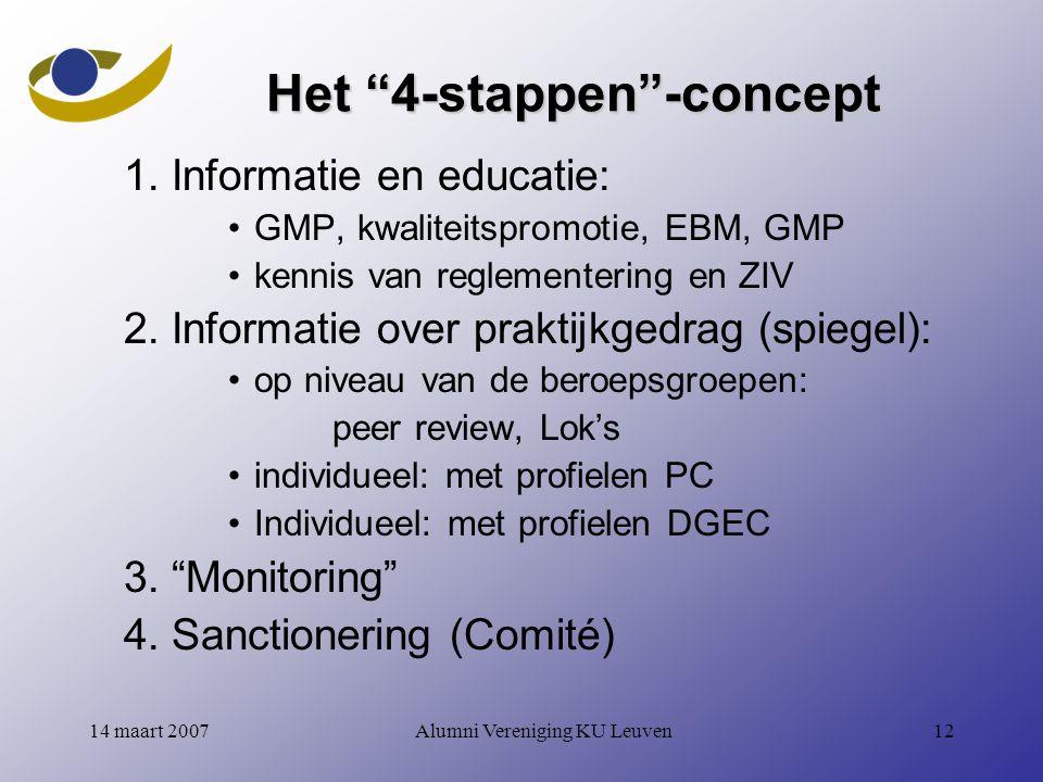 Het 4-stappen -concept