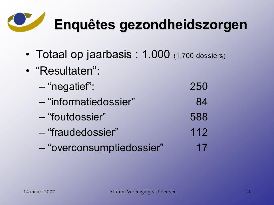 Enquêtes gezondheidszorgen