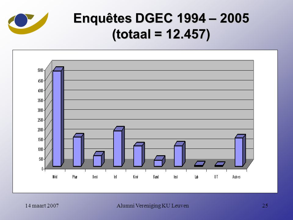 Enquêtes DGEC 1994 – 2005 (totaal = 12.457)