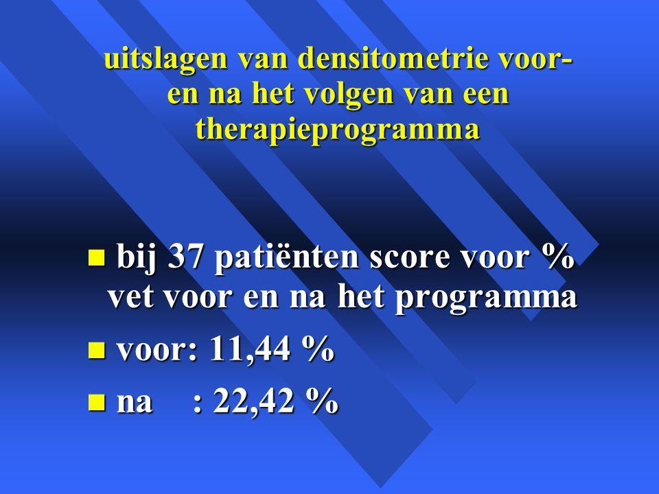 bij 37 patiënten score voor % vet voor en na het programma