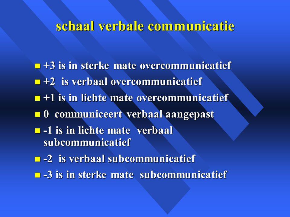 schaal verbale communicatie
