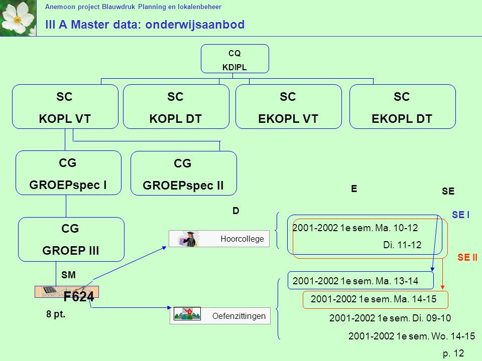 III A Master data: onderwijsaanbod