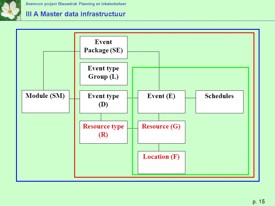 III A Master data infrastructuur
