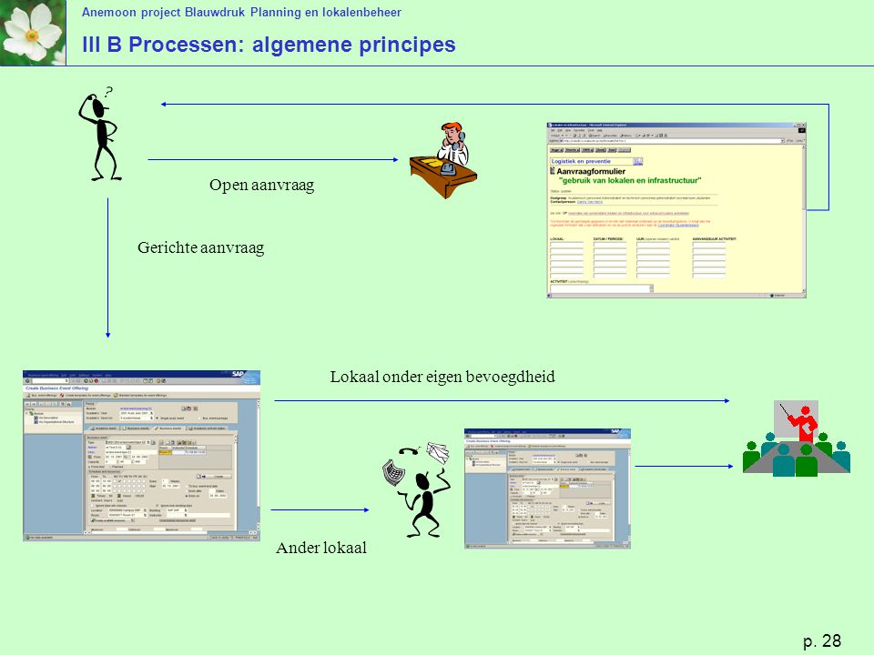 III B Processen: algemene principes