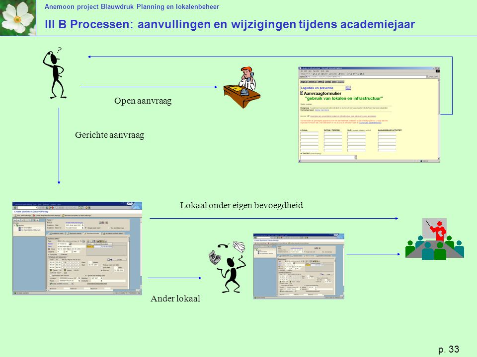 III B Processen: aanvullingen en wijzigingen tijdens academiejaar