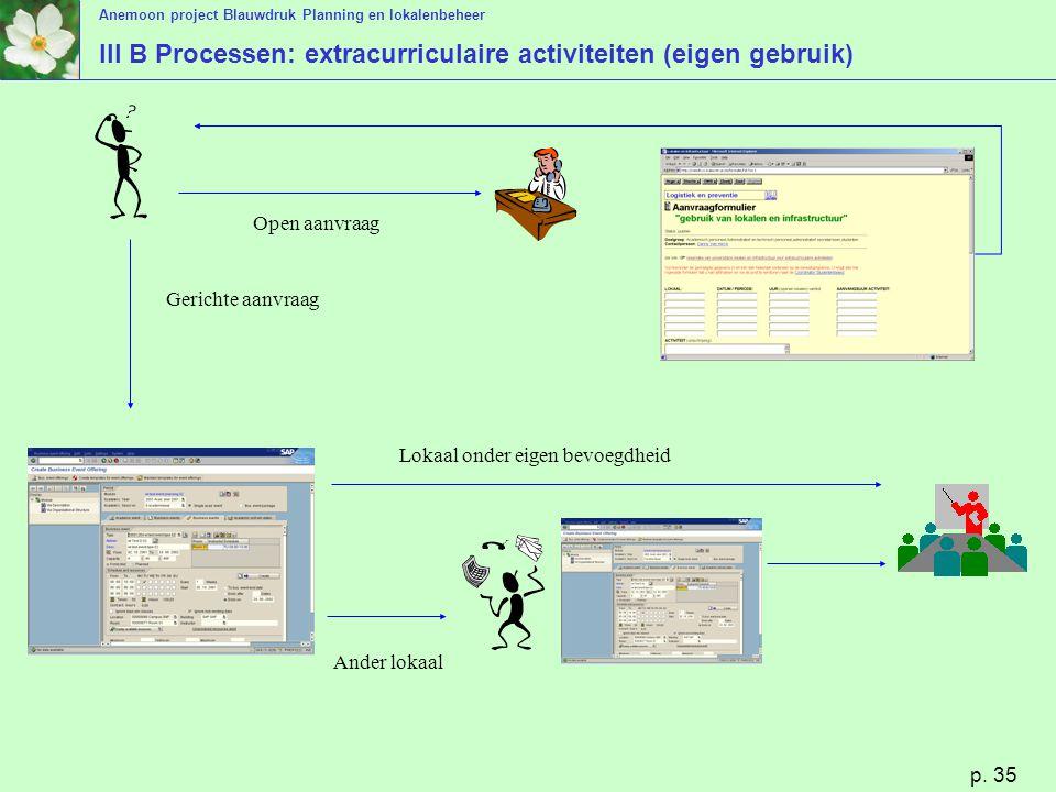 III B Processen: extracurriculaire activiteiten (eigen gebruik)