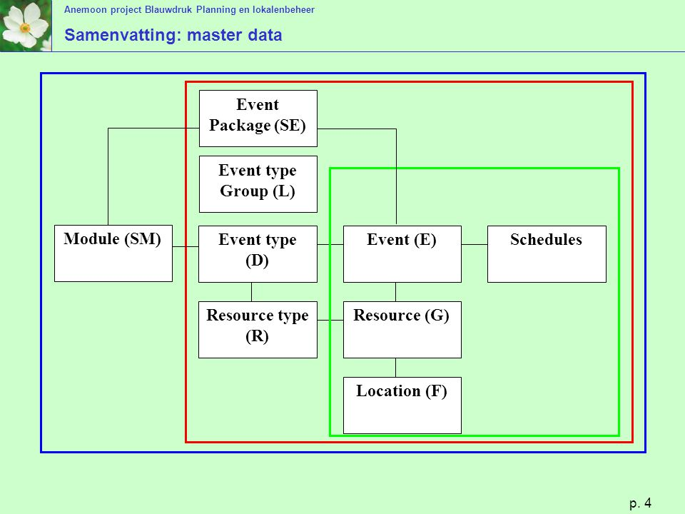 Samenvatting: master data