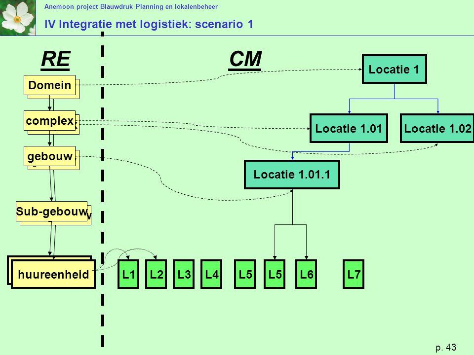 IV Integratie met logistiek: scenario 1