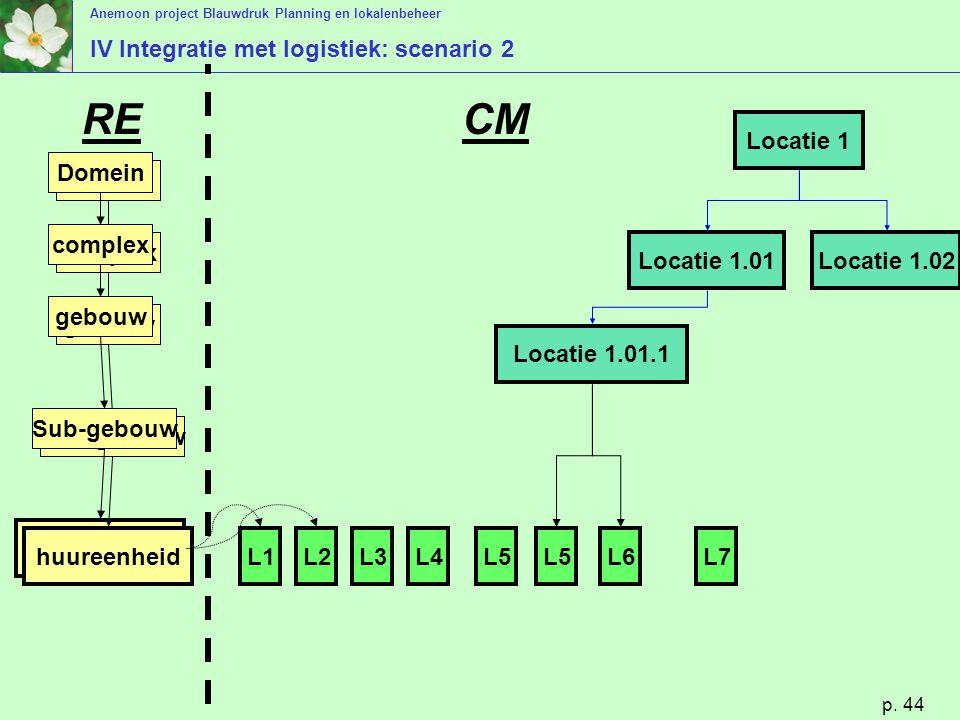 IV Integratie met logistiek: scenario 2