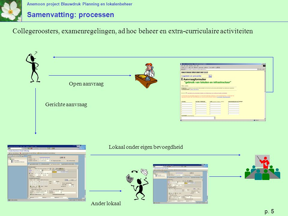 Samenvatting: processen