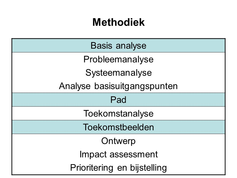 Methodiek Basis analyse Probleemanalyse Systeemanalyse