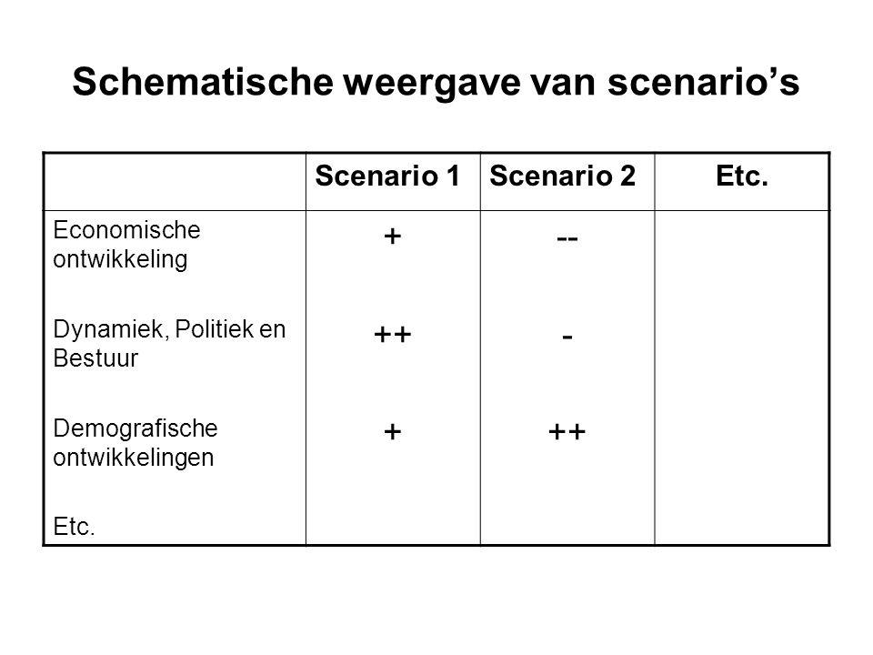 Schematische weergave van scenario's