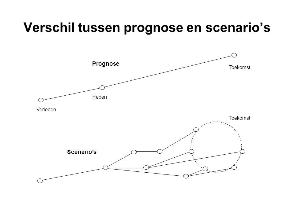 Verschil tussen prognose en scenario's