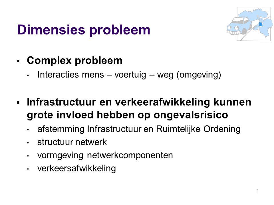 Dimensies probleem Complex probleem