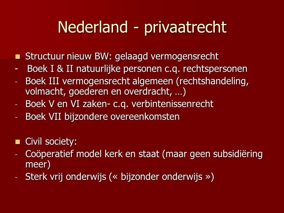 Nederland - privaatrecht