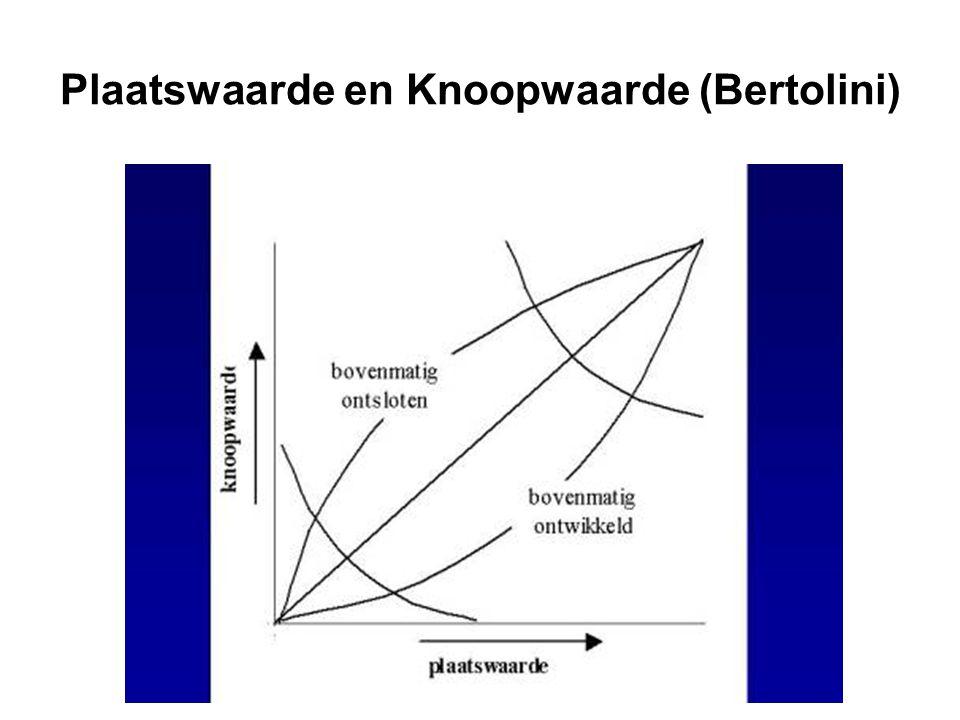 Plaatswaarde en Knoopwaarde (Bertolini)