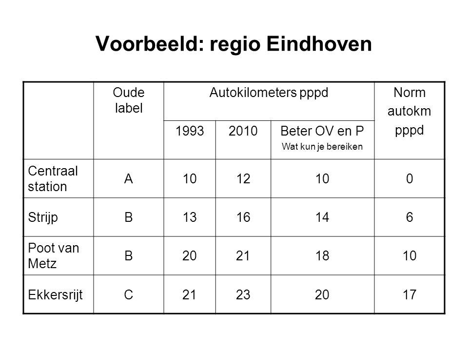 Voorbeeld: regio Eindhoven