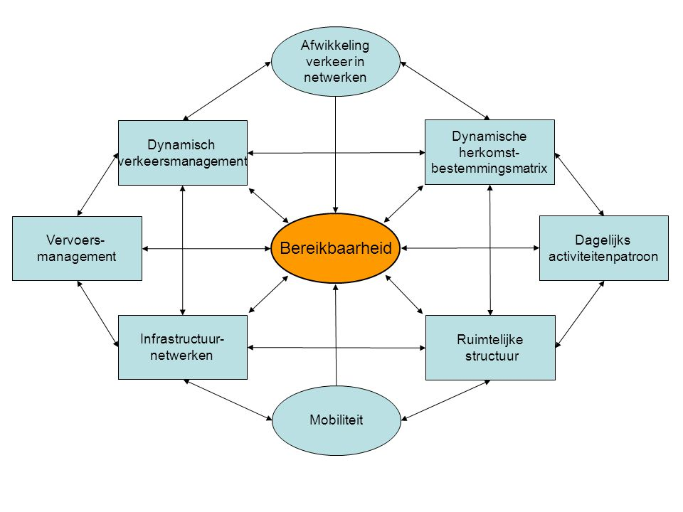 Bereikbaarheid Afwikkeling verkeer in netwerken Dynamisch