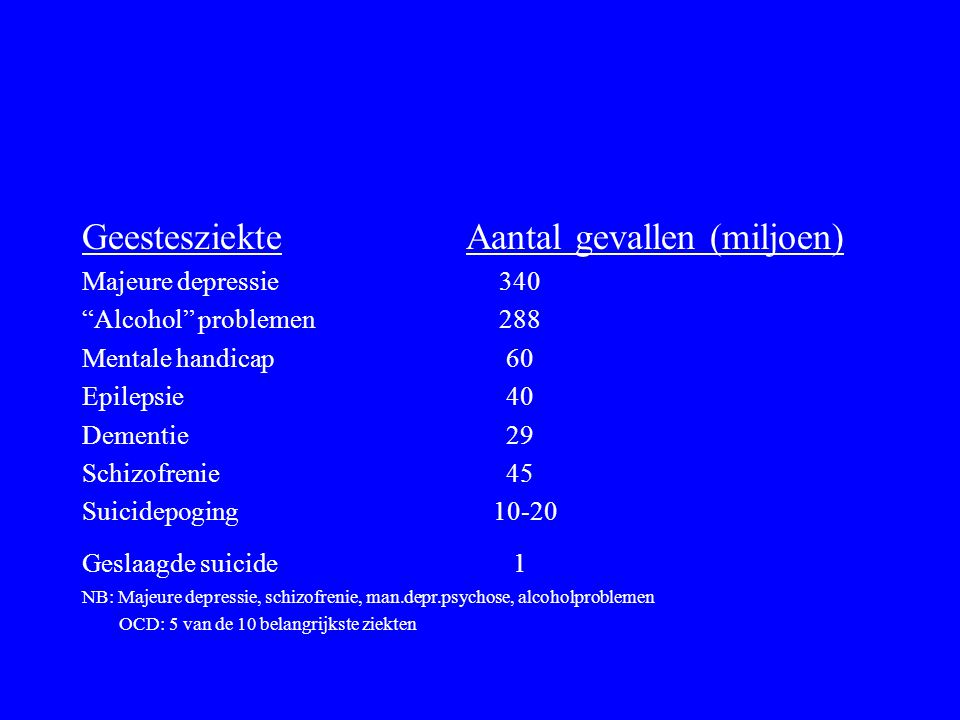 Geestesziekte Aantal gevallen (miljoen)