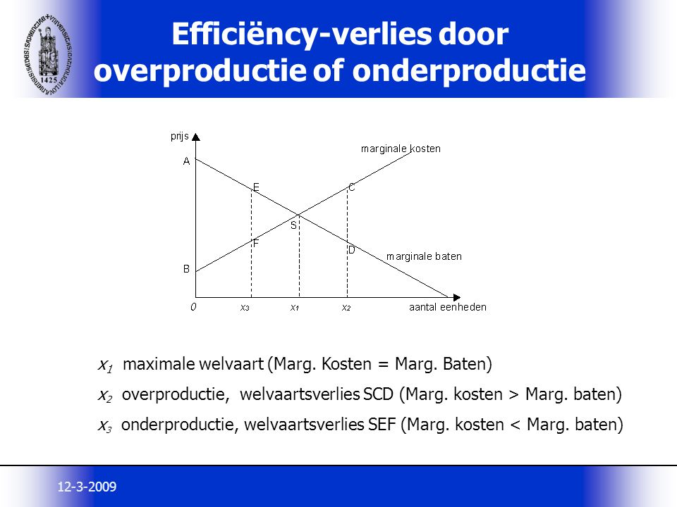 Efficiëncy-verlies door overproductie of onderproductie