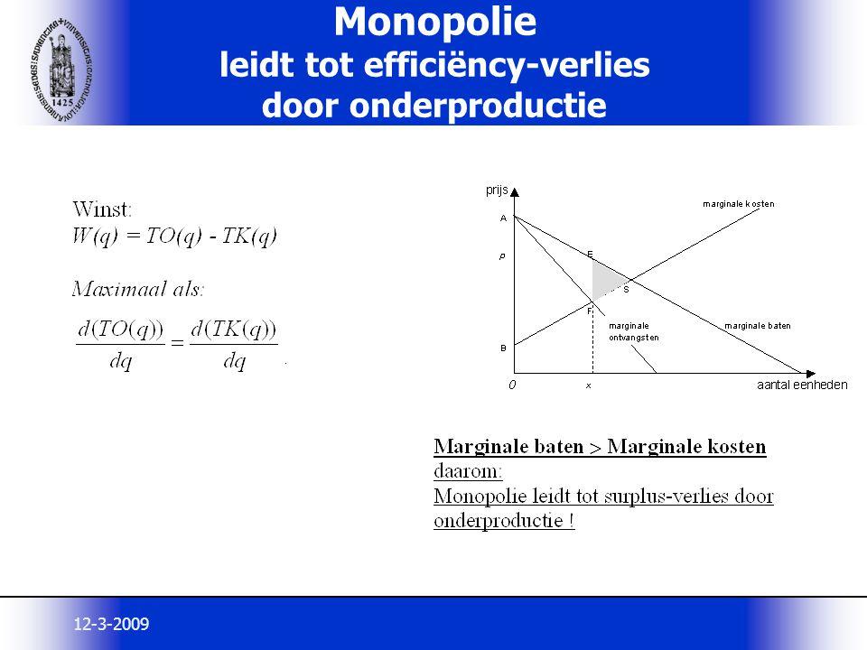 Monopolie leidt tot efficiëncy-verlies door onderproductie
