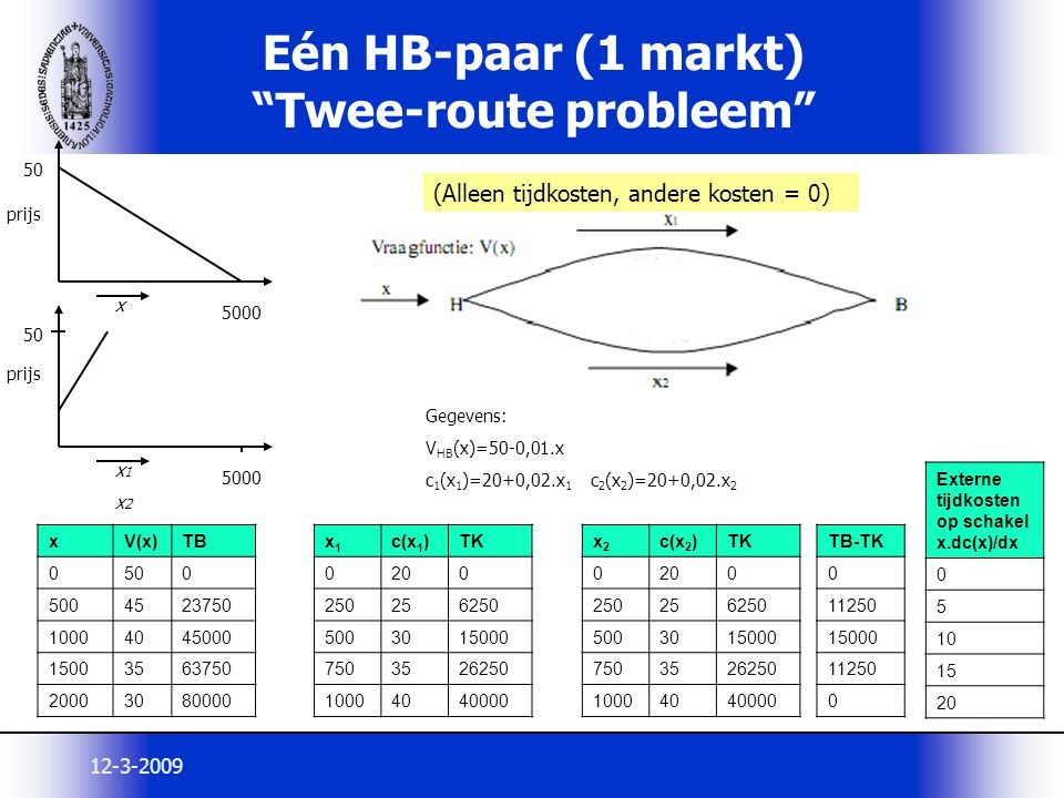 Eén HB-paar (1 markt) Twee-route probleem