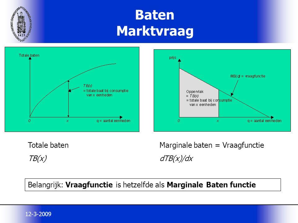 Baten Marktvraag Totale baten TB(x) Marginale baten = Vraagfunctie