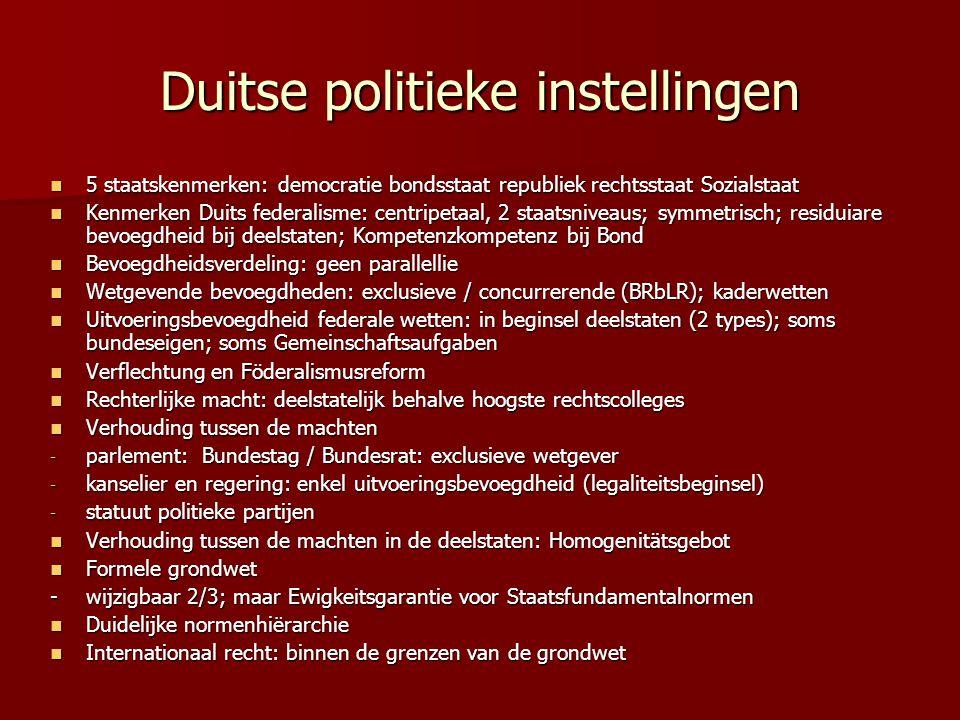 Duitse politieke instellingen