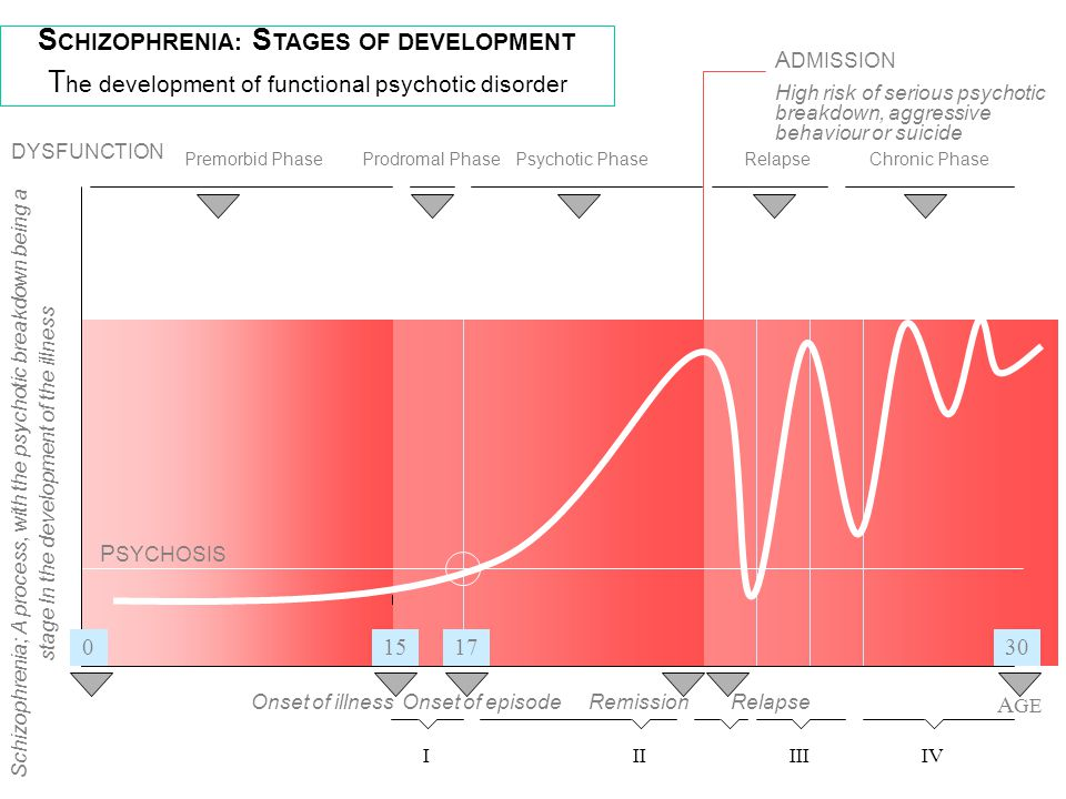 SCHIZOPHRENIA: STAGES OF DEVELOPMENT
