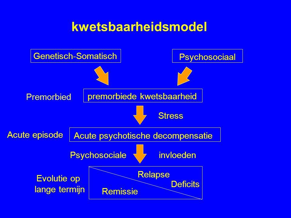 kwetsbaarheidsmodel Genetisch-Somatisch Psychosociaal Premorbied