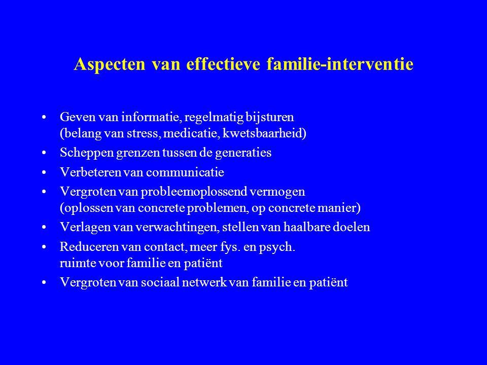 Aspecten van effectieve familie-interventie
