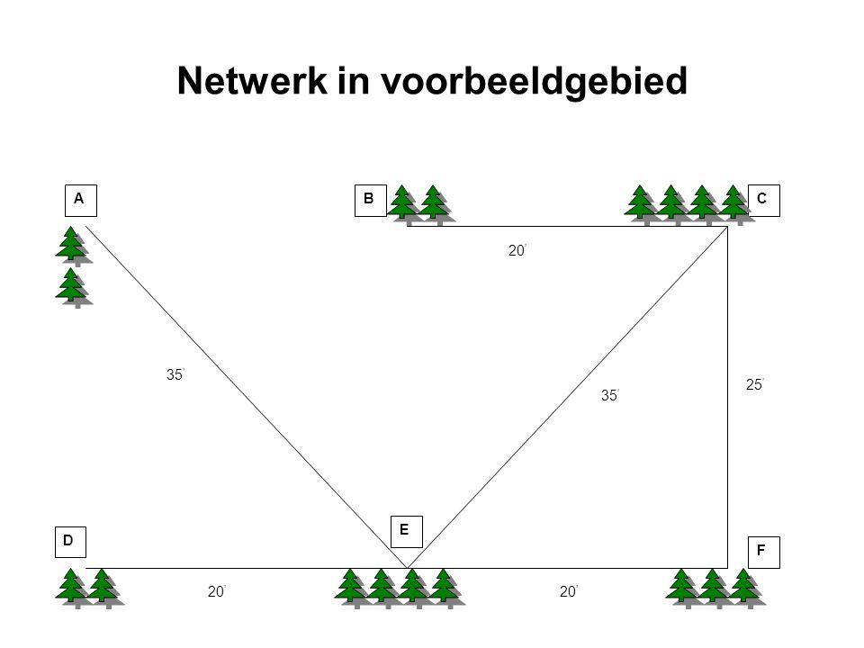 Netwerk in voorbeeldgebied