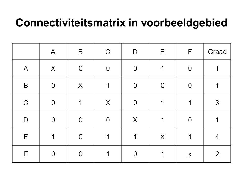 Connectiviteitsmatrix in voorbeeldgebied