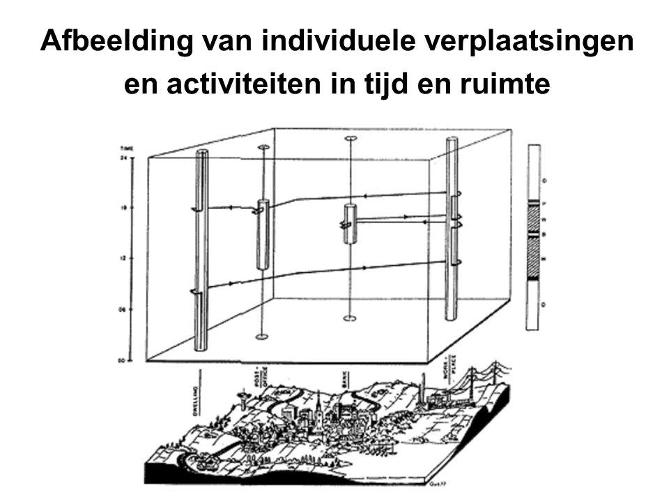 Afbeelding van individuele verplaatsingen en activiteiten in tijd en ruimte