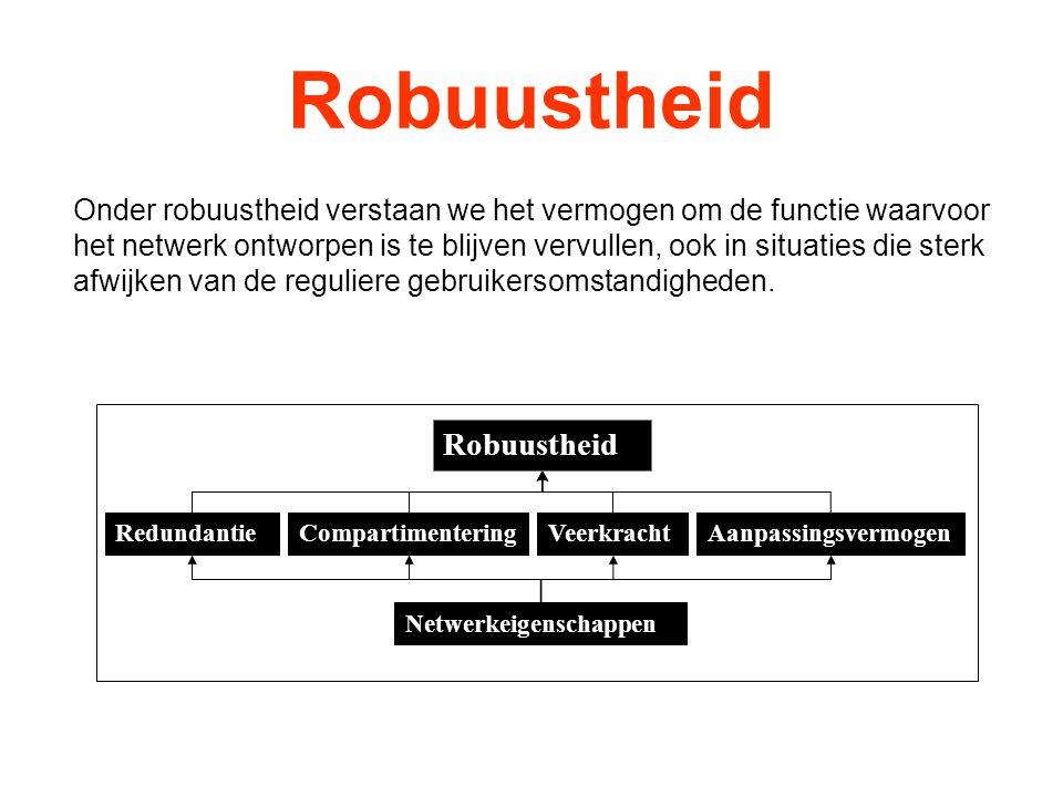 Robuustheid Robuustheid