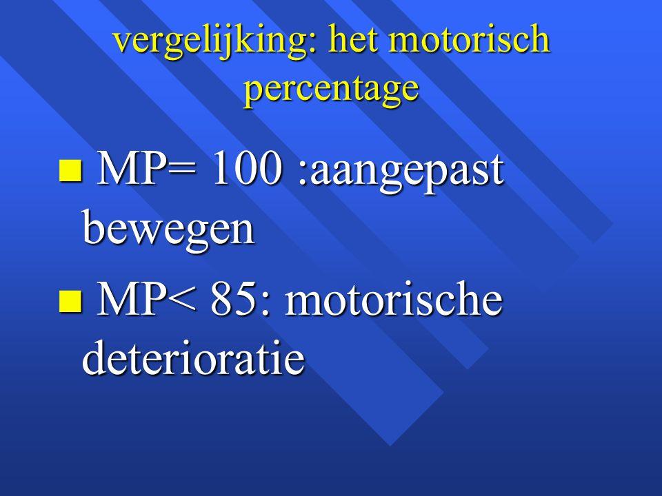 vergelijking: het motorisch percentage