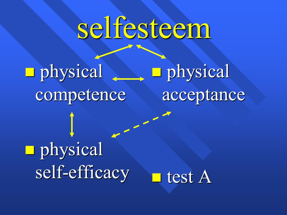 selfesteem physical competence physical self-efficacy