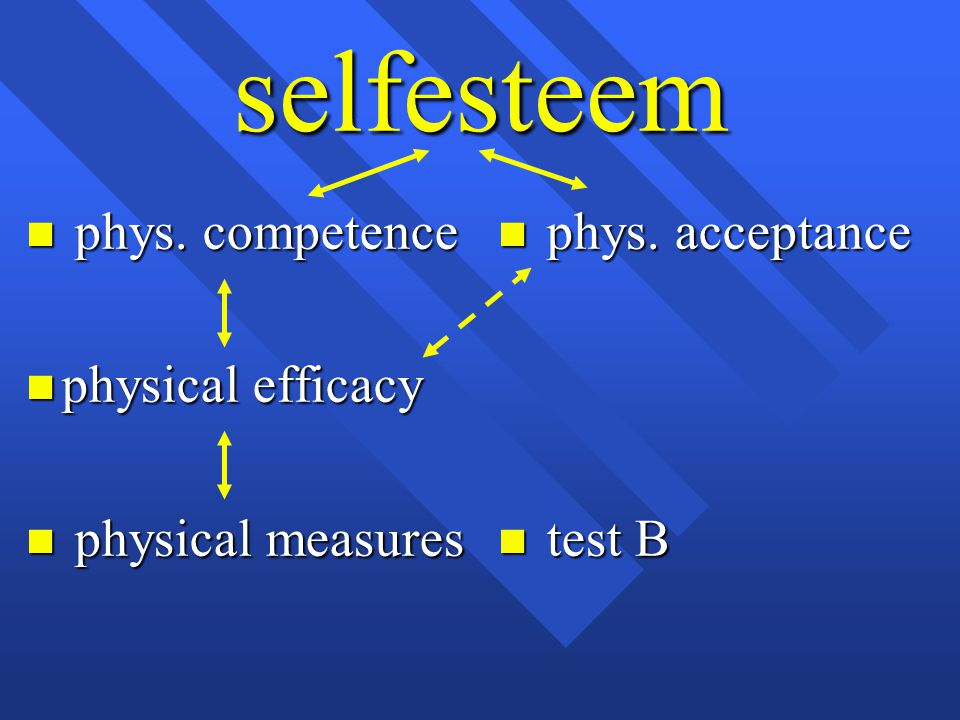 selfesteem phys. competence physical efficacy physical measures