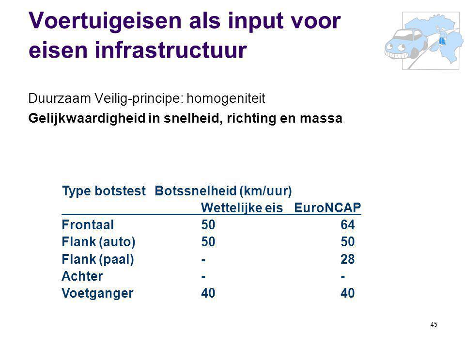 Voertuigeisen als input voor eisen infrastructuur