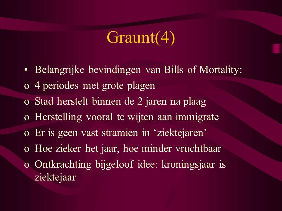 Graunt(4) Belangrijke bevindingen van Bills of Mortality: