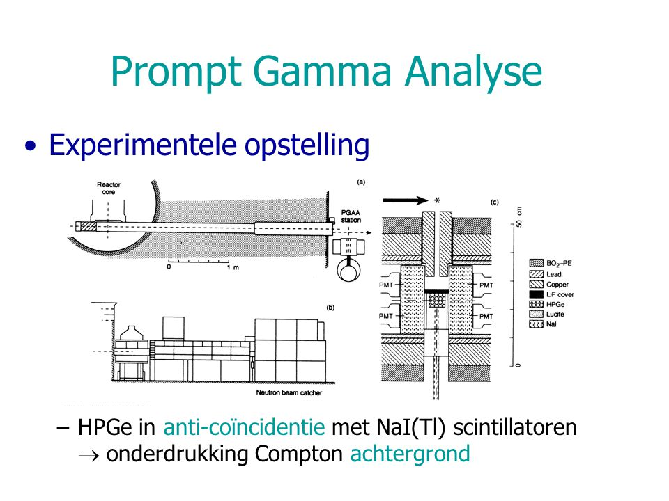Prompt Gamma Analyse Experimentele opstelling