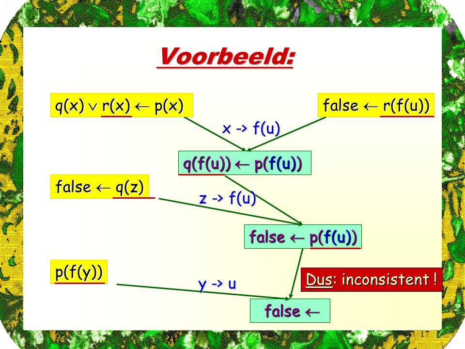 Voorbeeld: q(x)  r(x)  p(x) false  r(f(u)) false  q(z) p(f(y))