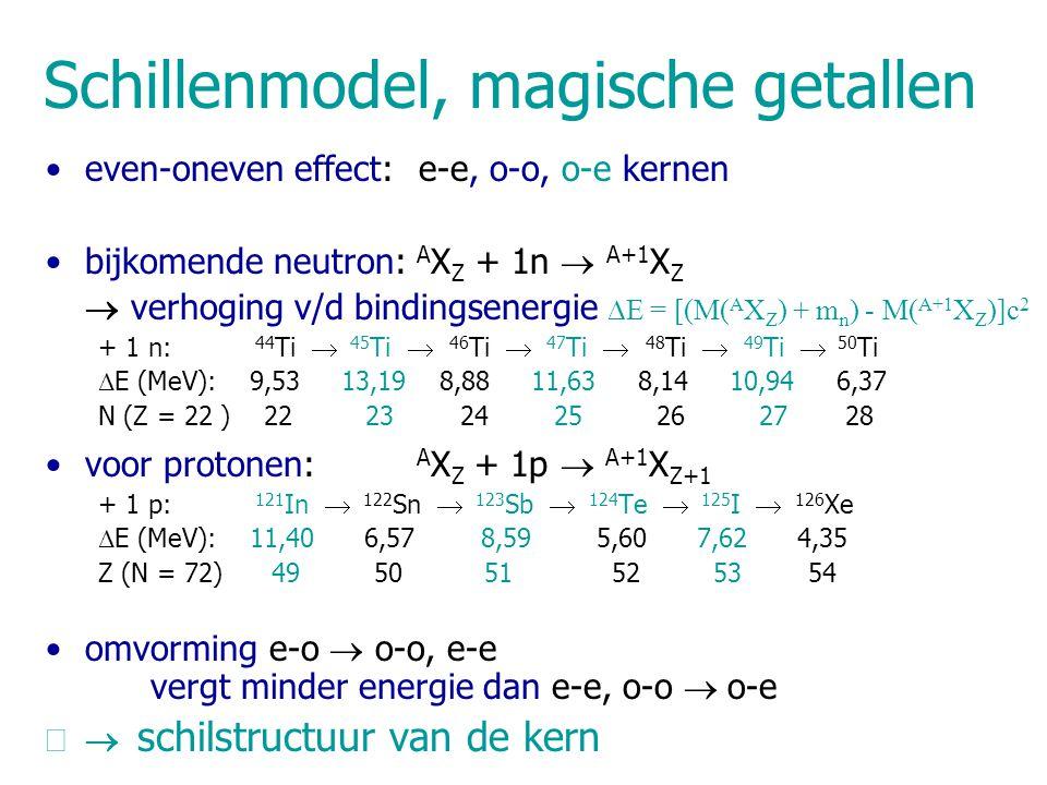 Schillenmodel, magische getallen