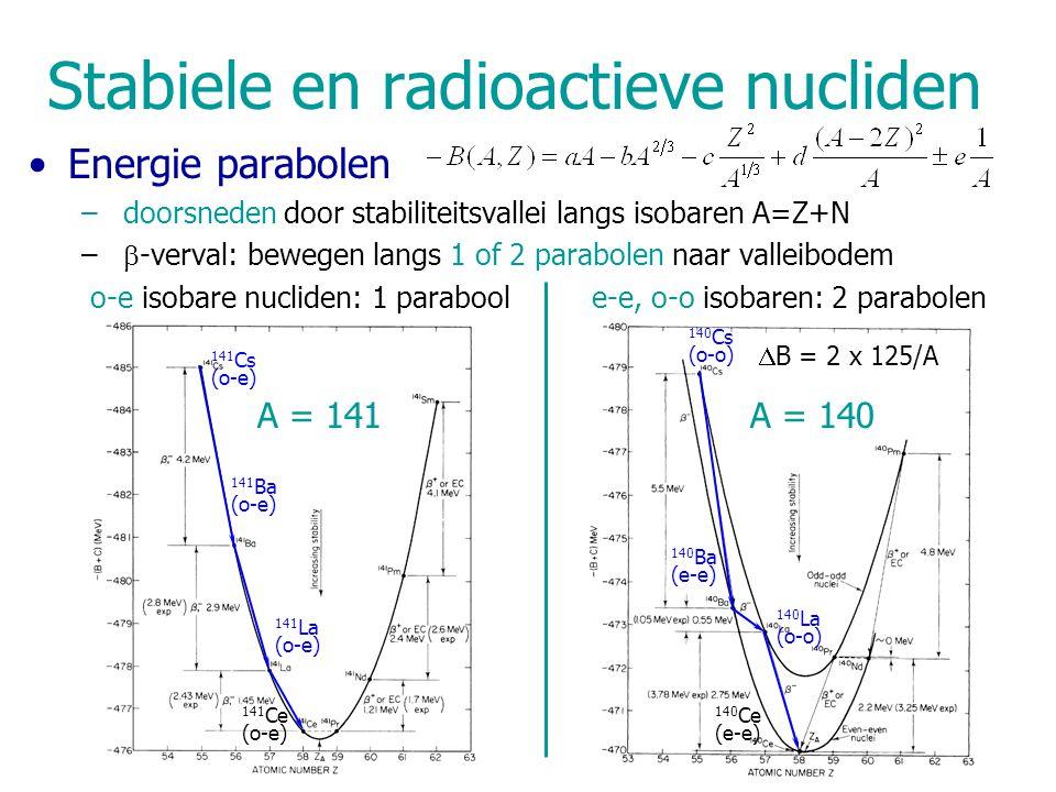 Stabiele en radioactieve nucliden