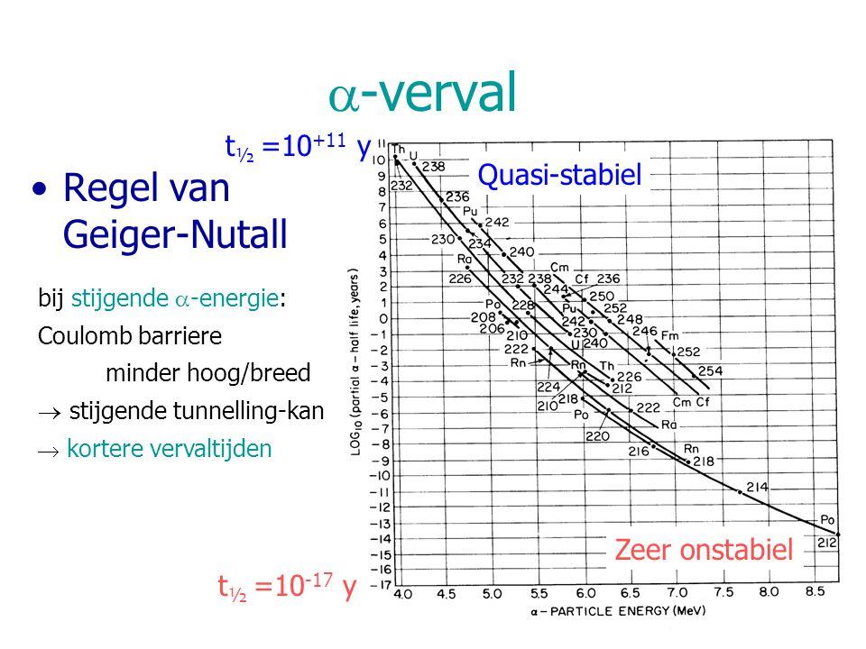 a-verval Regel van Geiger-Nutall t½ =10+11 y Quasi-stabiel