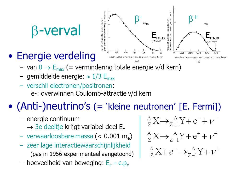 b-verval Energie verdeling