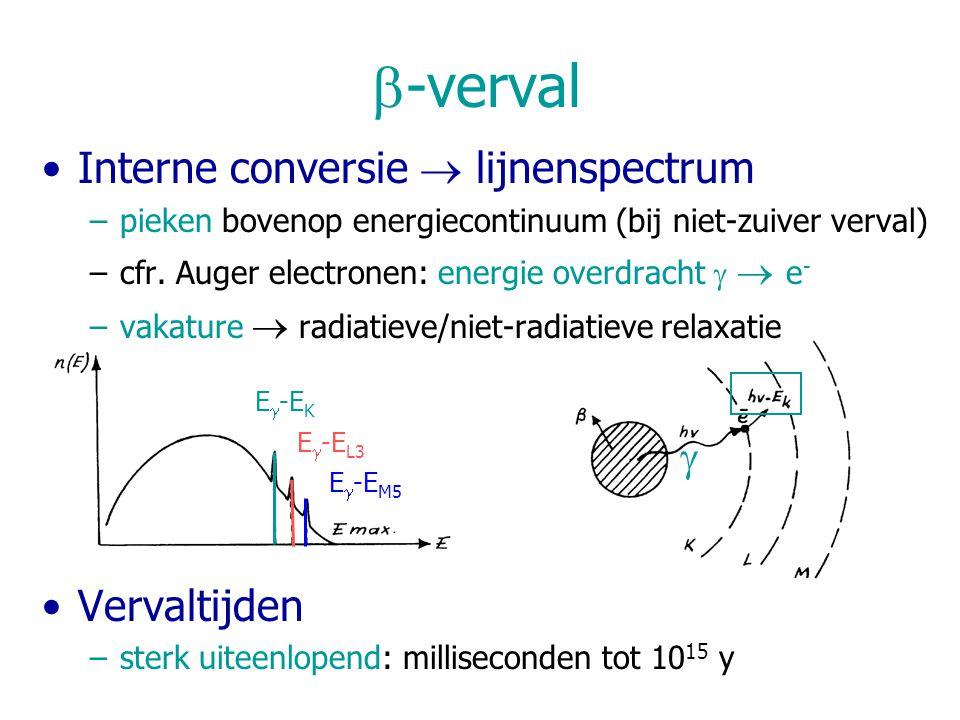 b-verval Interne conversie  lijnenspectrum Vervaltijden g