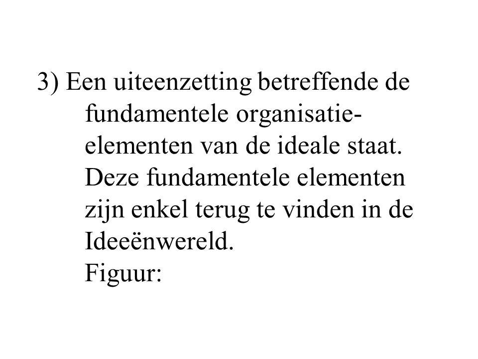 3) Een uiteenzetting betreffende de. fundamentele organisatie-